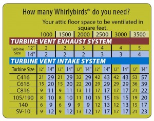 Whirly Bird _ How Many