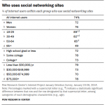 PewReaserch Findings - Who uses Social Networking Sites?