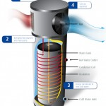 Pic of Heat Pump Water Heater (Drawing)
