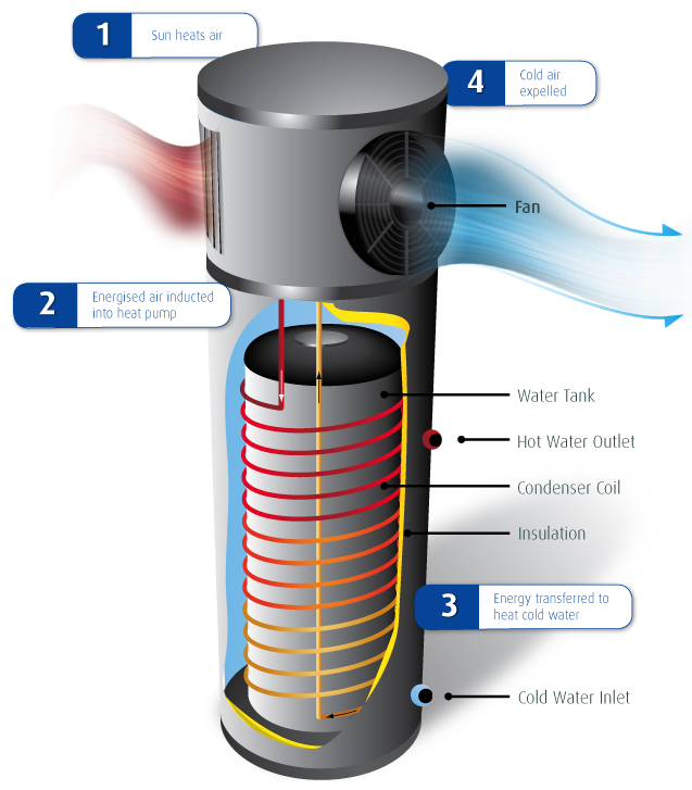 HOW TO INSTALL A HEAT PUMP WATER HEATER