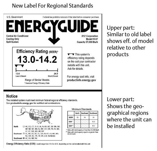New A/C Energy Label