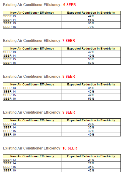 New 2015 Seer Rating On Air Conditioners